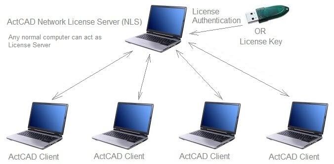 ActCAD_NLS